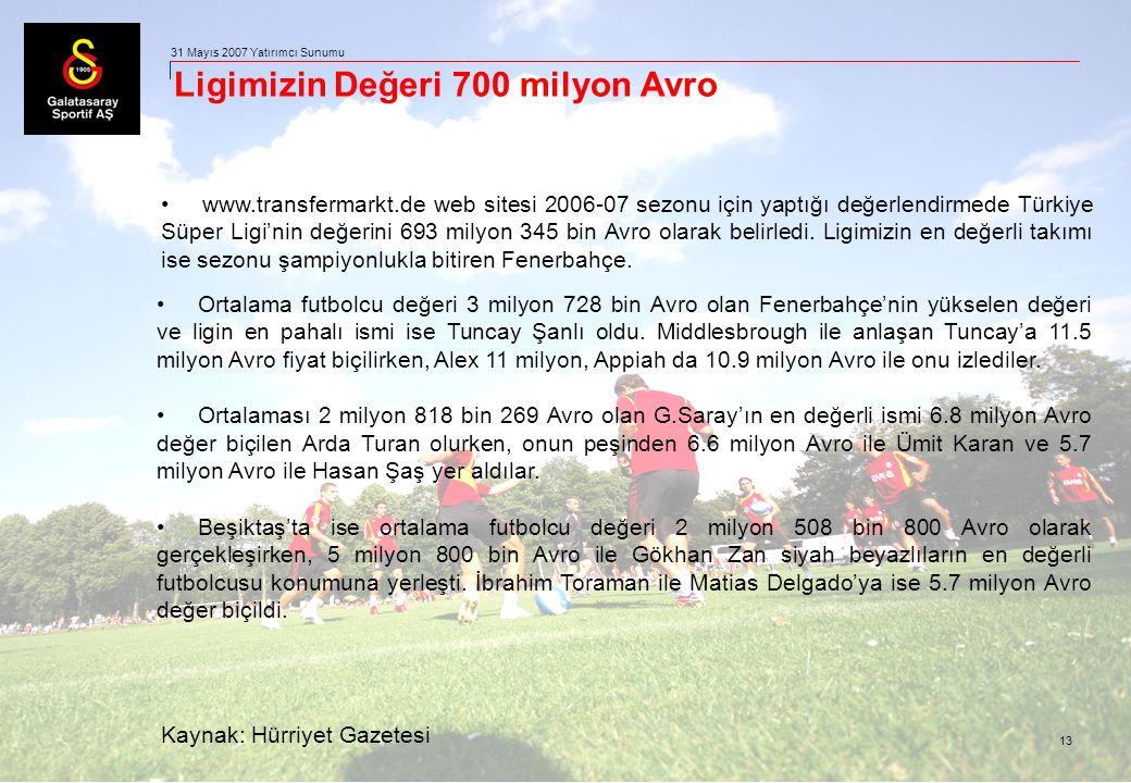 13 31 Mayıs 2007 Yatırımcı Sunumu Ligimizin Değeri 700 milyon Avro www.transfermarkt.de web sitesi 2006-07 sezonu için yaptığı değerlendirmede Türkiye Süper Ligi'nin değerini 693 milyon 345 bin Avro olarak belirledi.