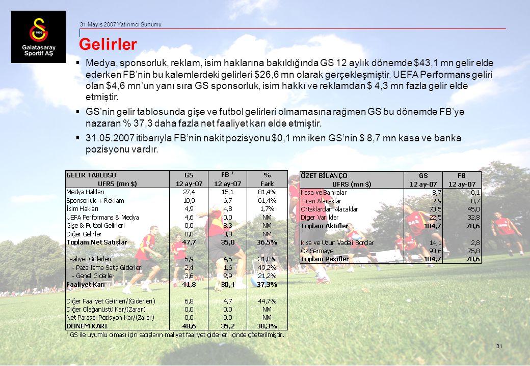31 31 Mayıs 2007 Yatırımcı Sunumu Gelirler  Medya, sponsorluk, reklam, isim haklarına bakıldığında GS 12 aylık dönemde $43,1 mn gelir elde ederken FB
