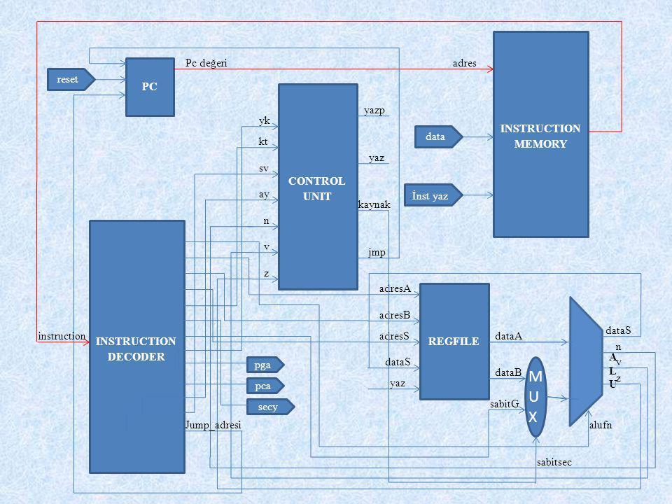 MUXMUX ALUALU INSTRUCTION MEMORY INSTRUCTION DECODER CONTROL UNIT PC REGFILE adresA adresB adresS dataS yaz dataA dataB sabitG sabitsec dataS n z v ad
