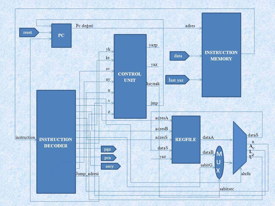 İlk Günden Bugüne  Single Cycle IEI-32  Optimizasyon  Pipeline Yapısında IEI-32  ALU Tasarımı Toplama-Çıkarma Mantıksal İşlemler Kaydırma Kıyaslama