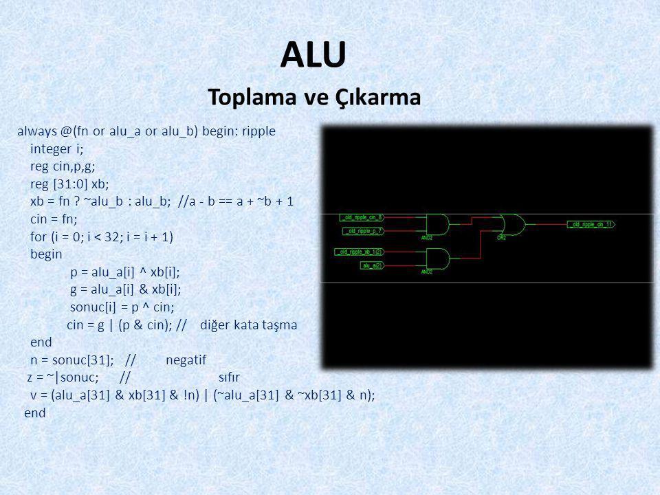 //AND: fn = 4 b1000 //OR: fn = 4 b1110 //XOR: fn = 4 b0110 //NOR: fn = 4'b0001 always @(fn or alu_a or alu_b) begin: bits integer i; for (i = 0; i < 32; i = i + 1) begin sonuc[i] = alu_b[i] .