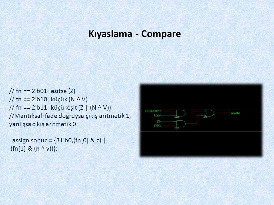// fn == 2 b01: eşitse (Z) // fn == 2 b10: küçük (N ^ V) // fn == 2 b11: küçükeşit (Z | (N ^ V)) //Mantıksal ifade doğruysa çıkış aritmetik 1, yanlışsa çıkış aritmetik 0 assign sonuc = {31 b0,(fn[0] & z) | (fn[1] & (n ^ v))}; Kıyaslama - Compare