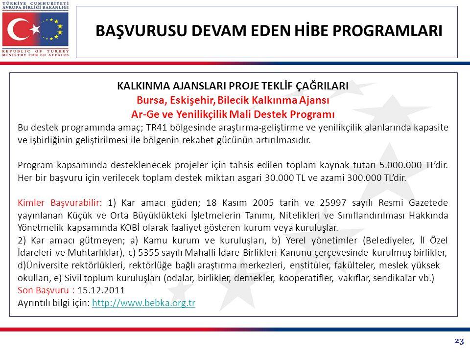 23 BAŞVURUSU DEVAM EDEN HİBE PROGRAMLARI KALKINMA AJANSLARI PROJE TEKLİF ÇAĞRILARI Bursa, Eskişehir, Bilecik Kalkınma Ajansı Ar-Ge ve Yenilikçilik Mali Destek Programı Bu destek programında amaç; TR41 bölgesinde araştırma-geliştirme ve yenilikçilik alanlarında kapasite ve işbirliğinin geliştirilmesi ile bölgenin rekabet gücünün artırılmasıdır.