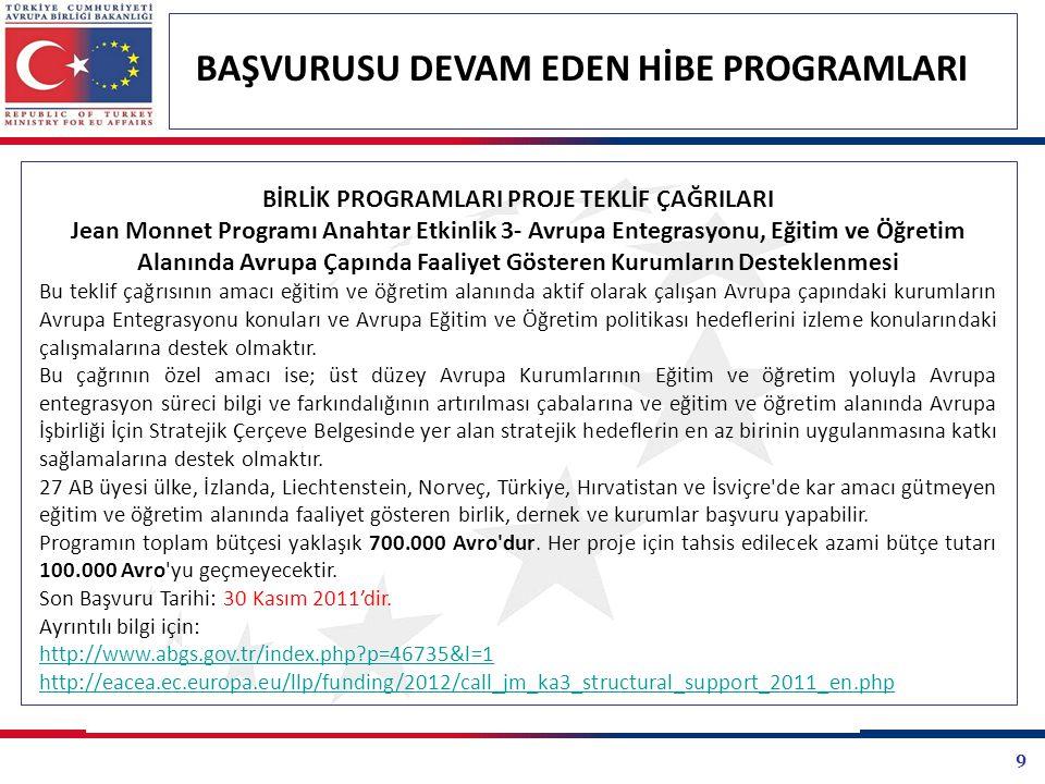 20 BAŞVURUSU DEVAM EDEN HİBE PROGRAMLARI KALKINMA AJANSLARI PROJE TEKLİF ÇAĞRILARI Ankara Kalkınma Ajansı 2011 Yılı Doğrudan Faaliyet Destek Programı Ankara'nın kalkınmasını ve rekabet gücü açısından önemli fırsatlardan yararlanılmasını hedefleyen çalışmalar desteklenecektir.