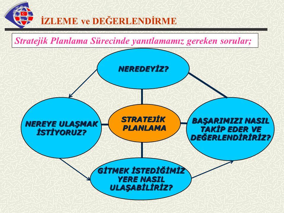 İZLEME ve DEĞERLENDİRME Stratejik Planlama Sürecinde yanıtlamamız gereken sorular;