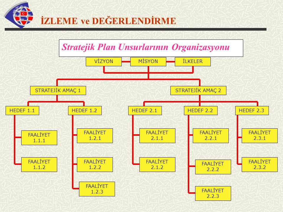 İZLEME ve DEĞERLENDİRME Stratejik Plan Unsurlarının Organizasyonu MİSYONVİZYONİLKELER STRATEJİK AMAÇ 2STRATEJİK AMAÇ 1 HEDEF 1.2HEDEF 1.1HEDEF 2.1HEDE