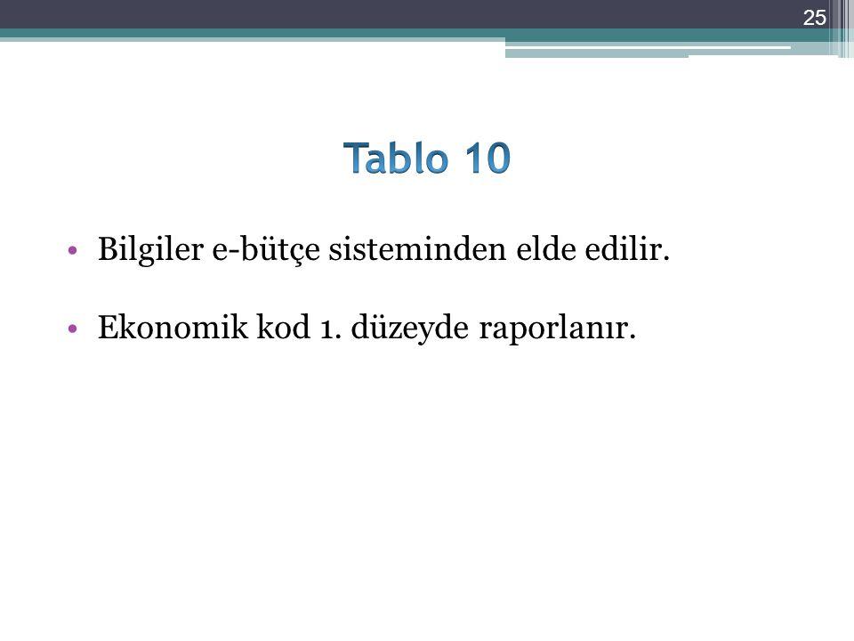 Bilgiler e-bütçe sisteminden elde edilir. Ekonomik kod 1. düzeyde raporlanır. 25