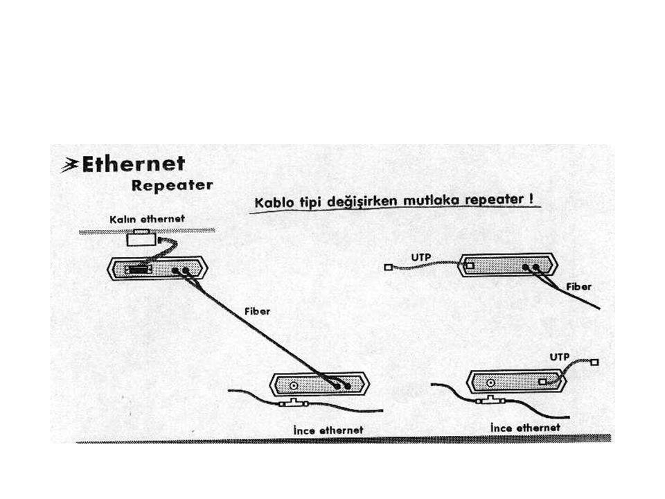 Gigabit Ethernet Kaynak: PC WEEK 7 Eylül 2000 Aktyapı / 46.Sy.