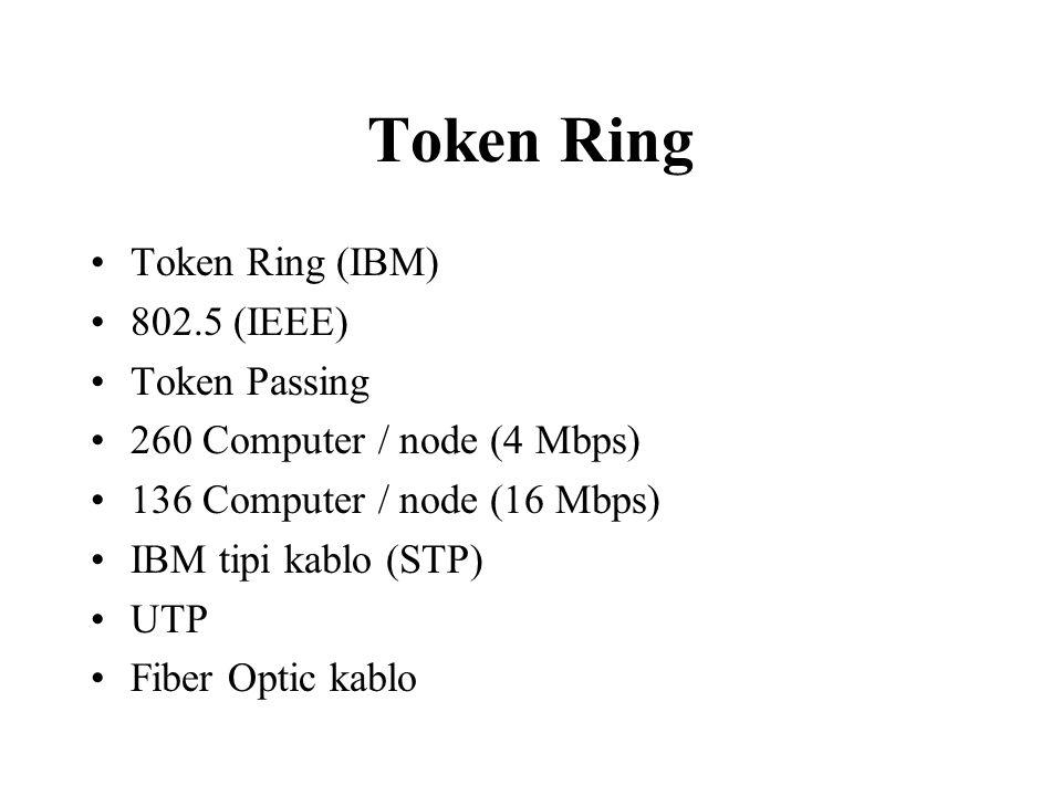 Token Ring IBM TRIEEE 802.5 Data Rate4 / 16 Mbps Station / Segn.260 STP / 72 UTP250 TopologyStar- MediaTwisted Pair- SignallingBaseband Access MethToken Passing