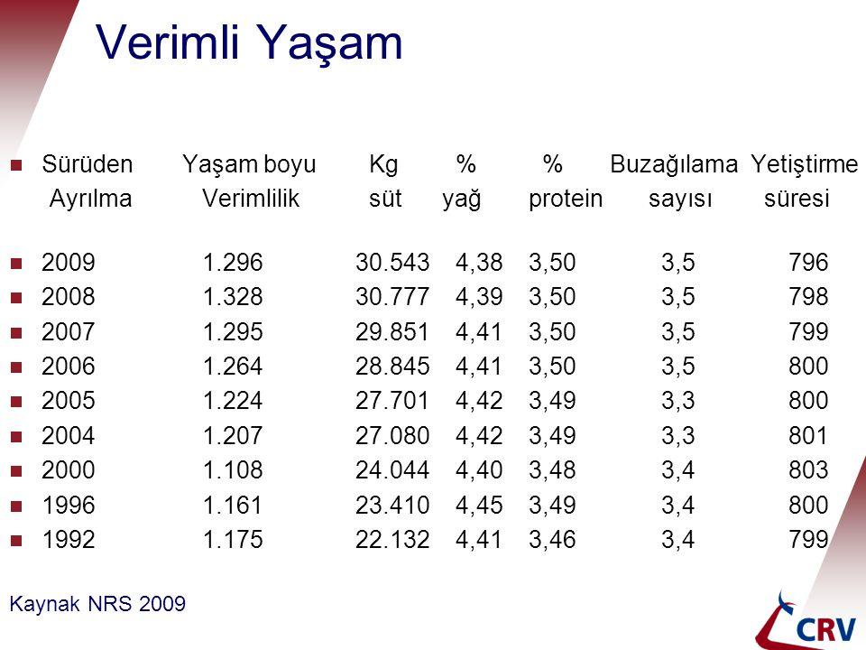 Verimli Yaşam  SürüdenYaşam boyu Kg % % Buzağılama Yetiştirme Ayrılma Verimlilik sütyağprotein sayısı süresi  2009 1.29630.543 4,383,50 3,5796  200