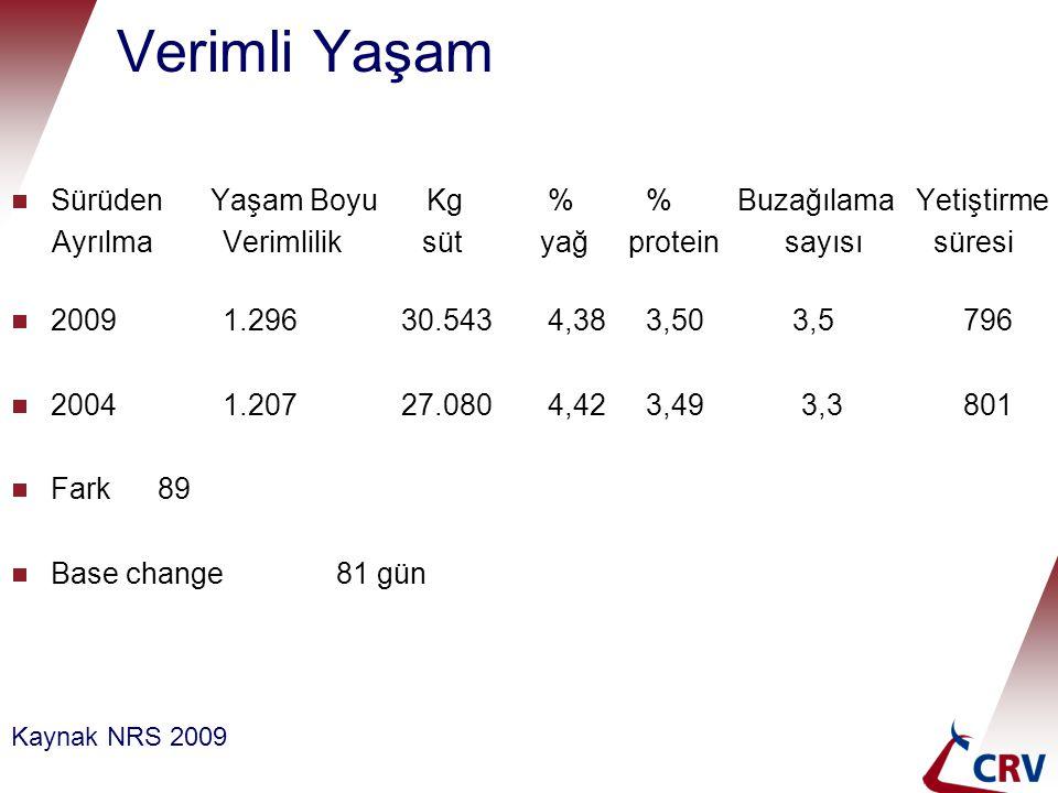 Verimli Yaşam  Sürüden Yaşam Boyu Kg % Buzağılama Yetiştirme AyrılmaVerimlilik sütyağ protein sayısı süresi  20091.296 30.543 4,383,50 3,5796  2004