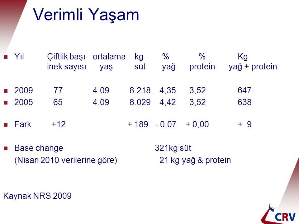 Verimli Yaşam  Yıl Çiftlik başıortalama kg % % Kg inek sayısı yaş süt yağ protein yağ + protein  2009 77 4.09 8.218 4,35 3,52 647  2005 654.09 8.02