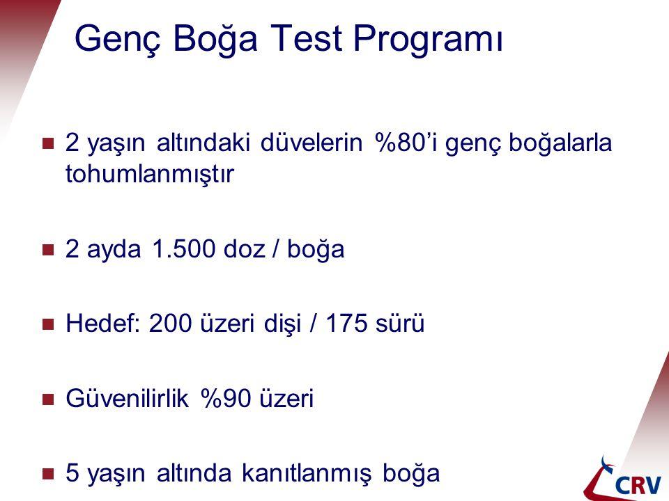 Genç Boğa Test Programı  2 yaşın altındaki düvelerin %80'i genç boğalarla tohumlanmıştır  2 ayda 1.500 doz / boğa  Hedef: 200 üzeri dişi / 175 sürü