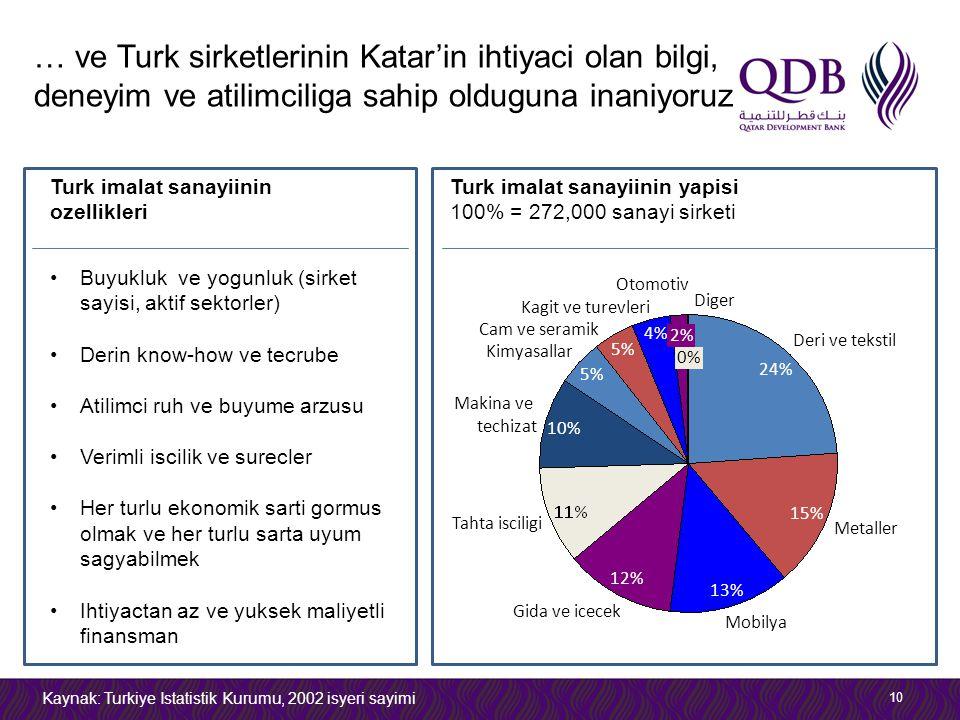… ve Turk sirketlerinin Katar'in ihtiyaci olan bilgi, deneyim ve atilimciliga sahip olduguna inaniyoruz 10 Buyukluk ve yogunluk (sirket sayisi, aktif