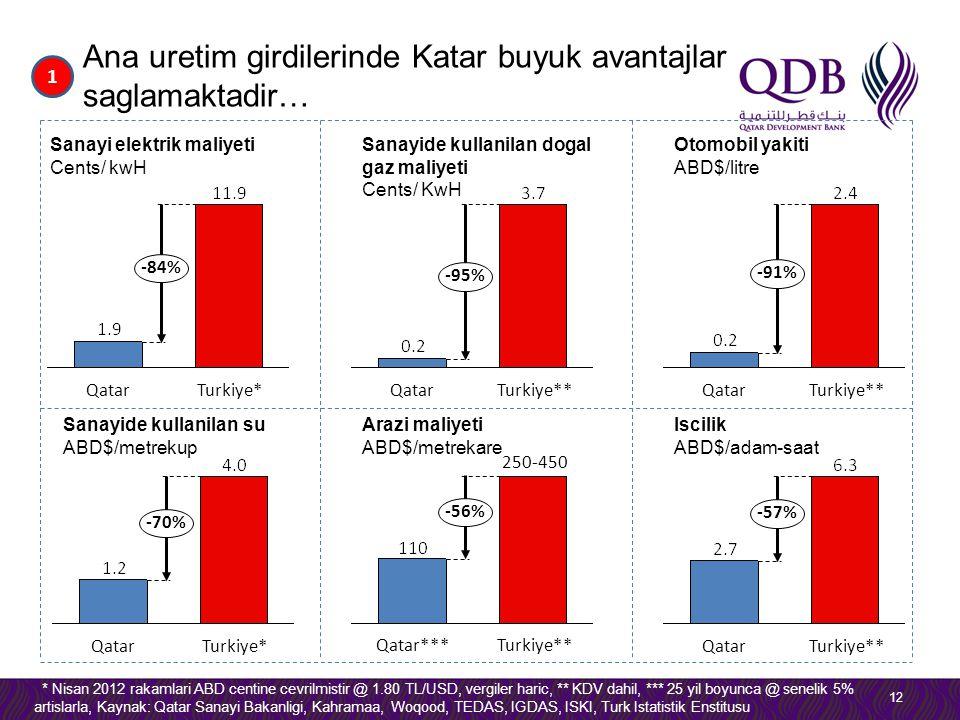 Ana uretim girdilerinde Katar buyuk avantajlar saglamaktadir… 12 1 -84% Turkiye*Qatar Sanayi elektrik maliyeti Cents/ kwH -95% Turkiye**Qatar Sanayide kullanilan dogal gaz maliyeti Cents/ KwH * Nisan 2012 rakamlari ABD centine cevrilmistir @ 1.80 TL/USD, vergiler haric, ** KDV dahil, *** 25 yil boyunca @ senelik 5% artislarla, Kaynak: Qatar Sanayi Bakanligi, Kahramaa, Woqood, TEDAS, IGDAS, ISKI, Turk Istatistik Enstitusu -91% Turkiye**Qatar Otomobil yakiti ABD$/litre -70% Turkiye*Qatar Sanayide kullanilan su ABD$/metrekup 250-450 -56% Turkiye**Qatar*** Arazi maliyeti ABD$/metrekare -57% Turkiye**Qatar Iscilik ABD$/adam-saat