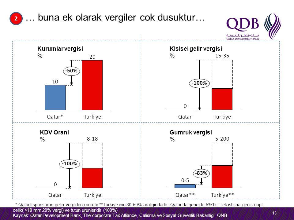 … buna ek olarak vergiler cok dusuktur… 13 2 -50% TurkiyeQatar* Kurumlar vergisi % 15-35 -100% TurkiyeQatar Kisisel gelir vergisi % * Qatarli sponsorun geliri vergiden muaftir **Turkiye icin 30-50% araligindadir, Qatar'da genelde 5%'tir: Tek istisna genis capli celik( >10 mm 20% vergi) ve tutun urunleridir (100%) Kaynak: Qatar Development Bank, The corporate Tax Alliance, Calisma ve Sosyal Guvenlik Bakanligi, QNB KDV Orani % 5-200 -83% Turkiye**Qatar** 0-5 Gumruk vergisi % 8-18 -100% TurkiyeQatar