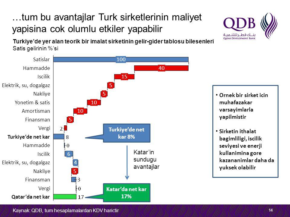 …tum bu avantajlar Turk sirketlerinin maliyet yapisina cok olumlu etkiler yapabilir 14 Turkiye'de yer alan teorik bir imalat sirketinin gelir-gider tablosu bilesenleri Satis gelirinin %'si Kaynak: QDB, tum hesaplamalardan KDV harictir Qatar'da net kar Vergi Finansman Nakliye5 Elektrik, su, dogalgaz Vergi Hammadde 6 Turkiye'de net kar Iscilik 4 Finansman5 Amortisman10 Yonetim & satis10 Nakliye5 Elektrik, su, dogalgaz5 Iscilik15 Hammadde40 Satislar100 Turkiye'de net kar 8% Katar'da net kar 17% Katar'in sundugu avantajlar Ornek bir sirket icin muhafazakar varsayimlarla yapilmistir Sirketin ithalat bagimliligi, iscilik seviyesi ve enerji kullanimina gore kazananimlar daha da yuksek olabilir