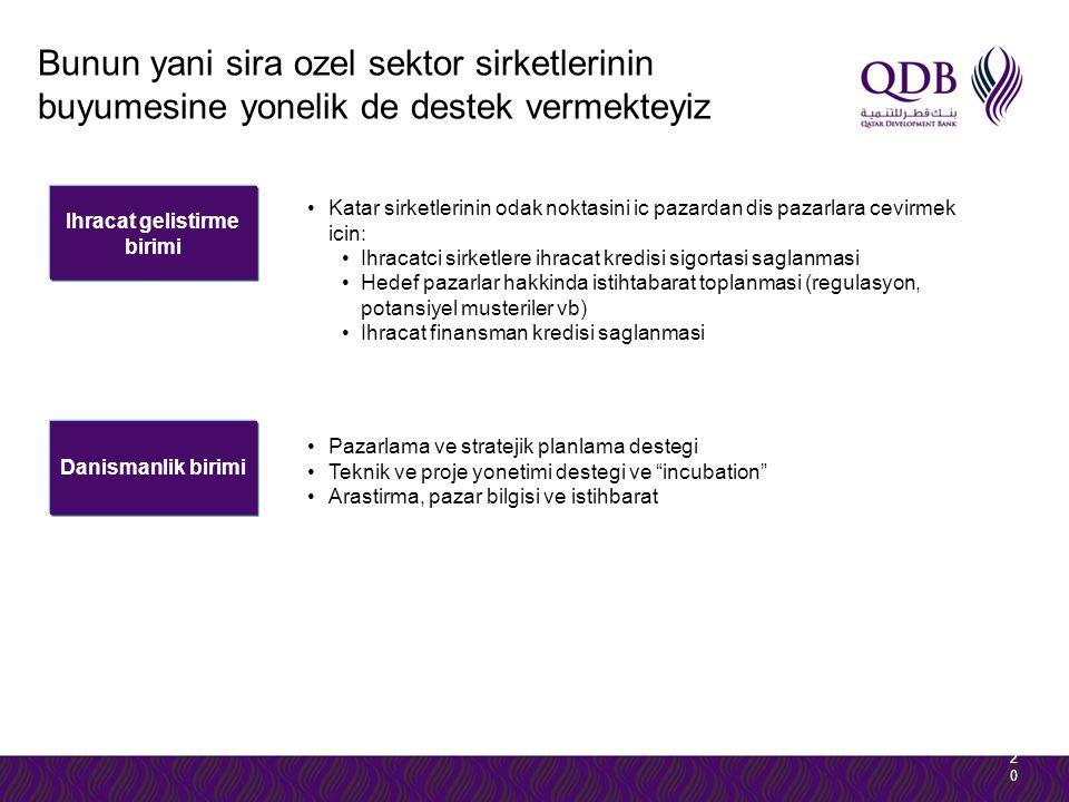 Ihracat gelistirme birimi Danismanlik birimi 2020 Katar sirketlerinin odak noktasini ic pazardan dis pazarlara cevirmek icin: Ihracatci sirketlere ihracat kredisi sigortasi saglanmasi Hedef pazarlar hakkinda istihtabarat toplanmasi (regulasyon, potansiyel musteriler vb) Ihracat finansman kredisi saglanmasi Pazarlama ve stratejik planlama destegi Teknik ve proje yonetimi destegi ve incubation Arastirma, pazar bilgisi ve istihbarat Bunun yani sira ozel sektor sirketlerinin buyumesine yonelik de destek vermekteyiz