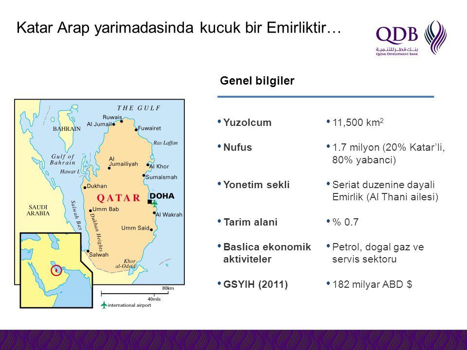 11,500 km 2 1.7 milyon (20% Katar'li, 80% yabanci) Seriat duzenine dayali Emirlik (Al Thani ailesi) % 0.7 Petrol, dogal gaz ve servis sektoru 182 milyar ABD $ Genel bilgiler Katar Arap yarimadasinda kucuk bir Emirliktir… Yuzolcum Nufus Yonetim sekli Tarim alani Baslica ekonomik aktiviteler GSYIH (2011)