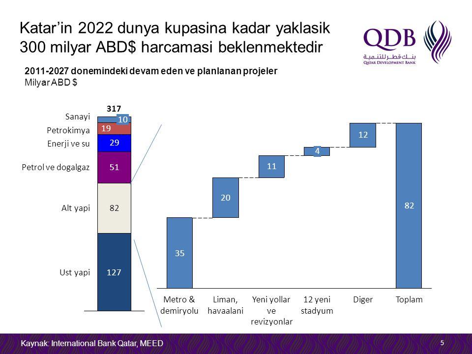Katar'in 2022 dunya kupasina kadar yaklasik 300 milyar ABD$ harcamasi beklenmektedir 5 2011-2027 donemindeki devam eden ve planlanan projeler Milyar A