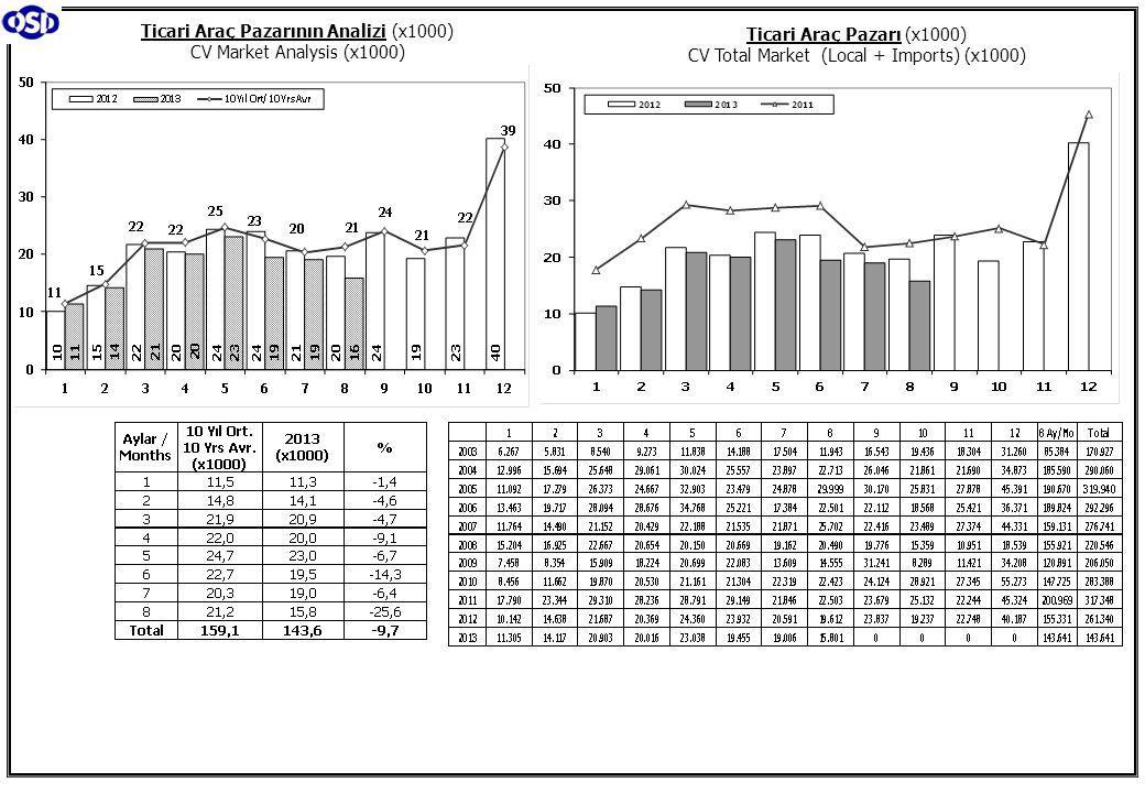 Ticari Araç Pazarının Analizi (x1000) CV Market Analysis (x1000) Ticari Araç Pazarı (x1000) CV Total Market (Local + Imports) (x1000)