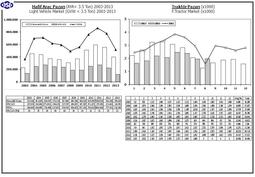 Traktör Pazarı (x1000) F.Tractor Market (x1000) Hafif Araç Pazarı (AYA< 3.5 Ton) 2003-2013 Light Vehicle Market (GVW < 3.5 Ton) 2003-2013