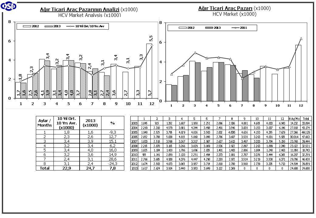 Ağır Ticari Araç Pazarının Analizi (x1000) HCV Market Analysis (x1000) Ağır Ticari Araç Pazarı (x1000) HCV Market (x1000)