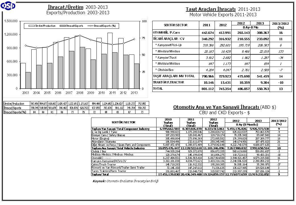 Otomotiv Ana ve Yan Sanayii İhracatı (ABD $) CBU and CKD Exports - $ İhracat/Üretim 2003-2013 Exports/Production 2003-2013 Taşıt Araçları İhracatı 2011-2013 Motor Vehicle Exports 2011-2013 Kaynak: Otomotiv Endüstrisi İhracatçıları Birliği