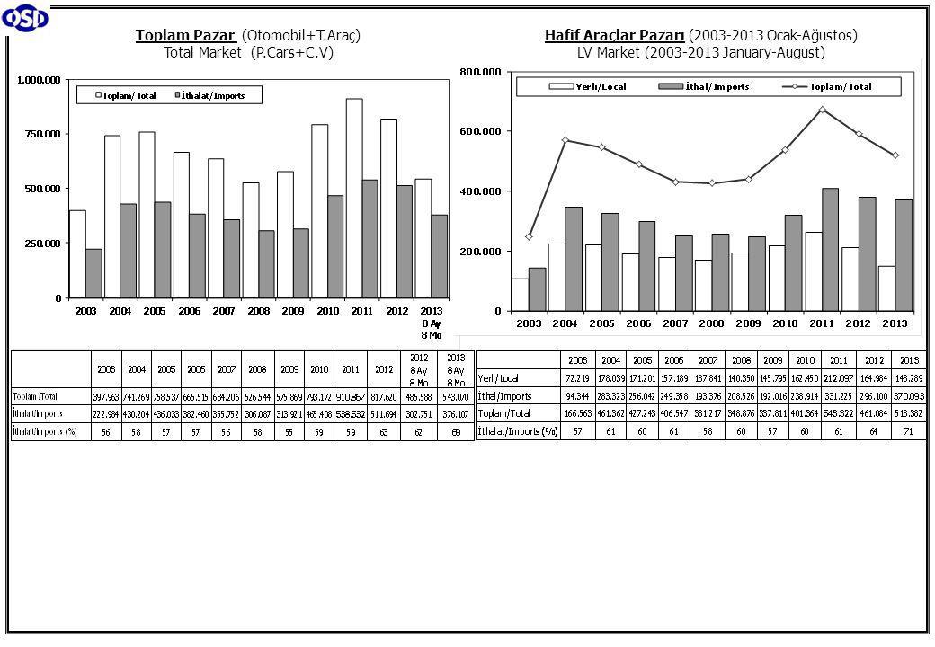 Toplam Pazar (Otomobil+T.Araç) Total Market (P.Cars+C.V) Hafif Araçlar Pazarı (2003-2013 Ocak-Ağustos) LV Market (2003-2013 January-August)