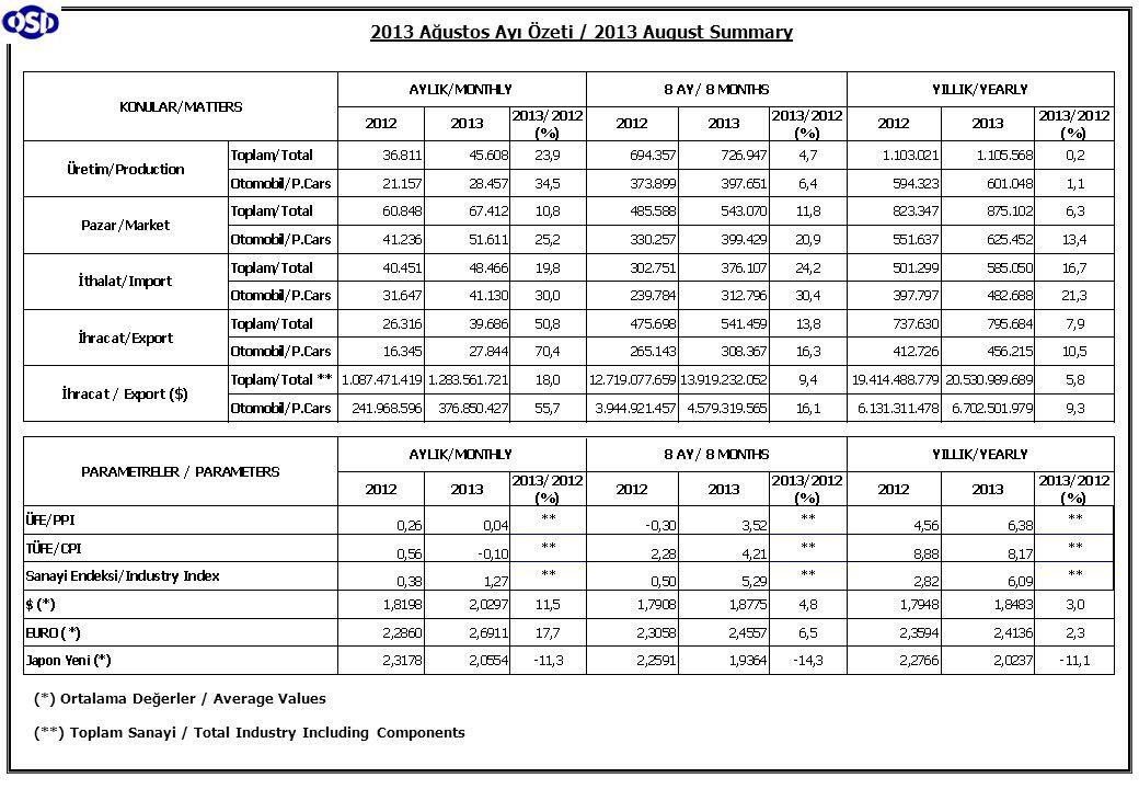 2013 Ağustos Ayı Özeti / 2013 August Summary (*) Ortalama Değerler / Average Values (**) Toplam Sanayi / Total Industry Including Components