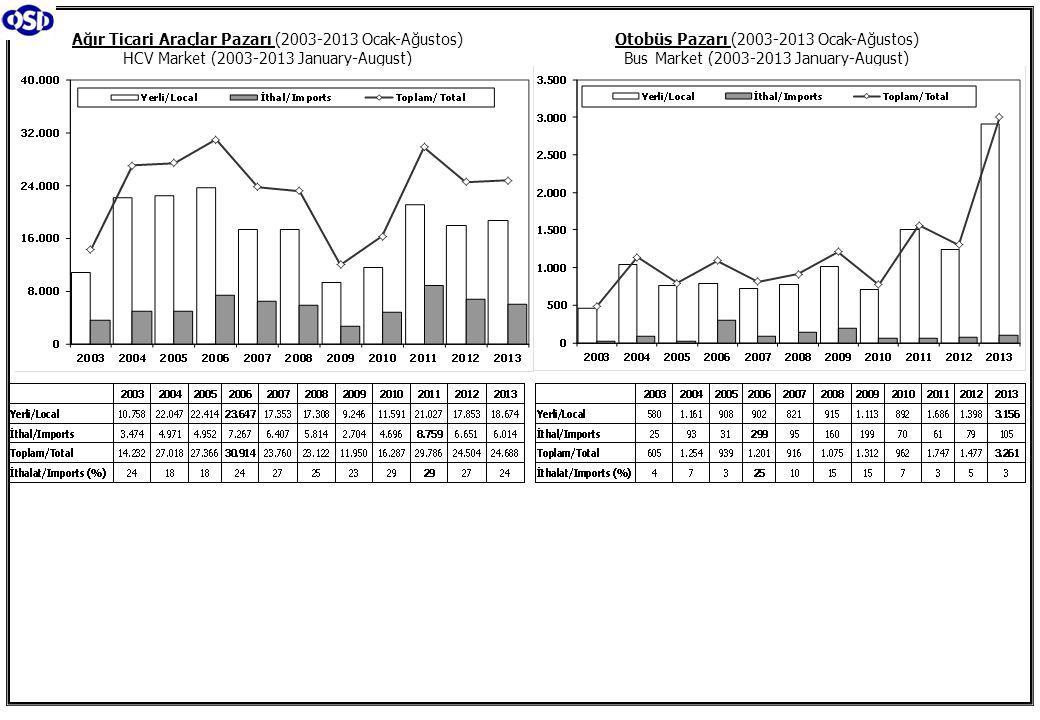 Otobüs Pazarı (2003-2013 Ocak-Ağustos) Bus Market (2003-2013 January-August) Ağır Ticari Araçlar Pazarı (2003-2013 Ocak-Ağustos) HCV Market (2003-2013 January-August)