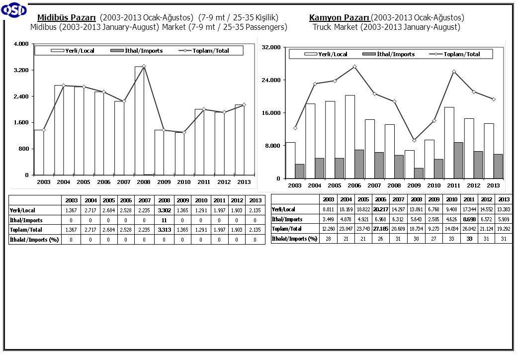 Kamyon Pazarı (2003-2013 Ocak-Ağustos) Truck Market (2003-2013 January-August) Midibüs Pazarı (2003-2013 Ocak-Ağustos) (7-9 mt / 25-35 Kişilik) Midibus (2003-2013 January-August) Market (7-9 mt / 25-35 Passengers)