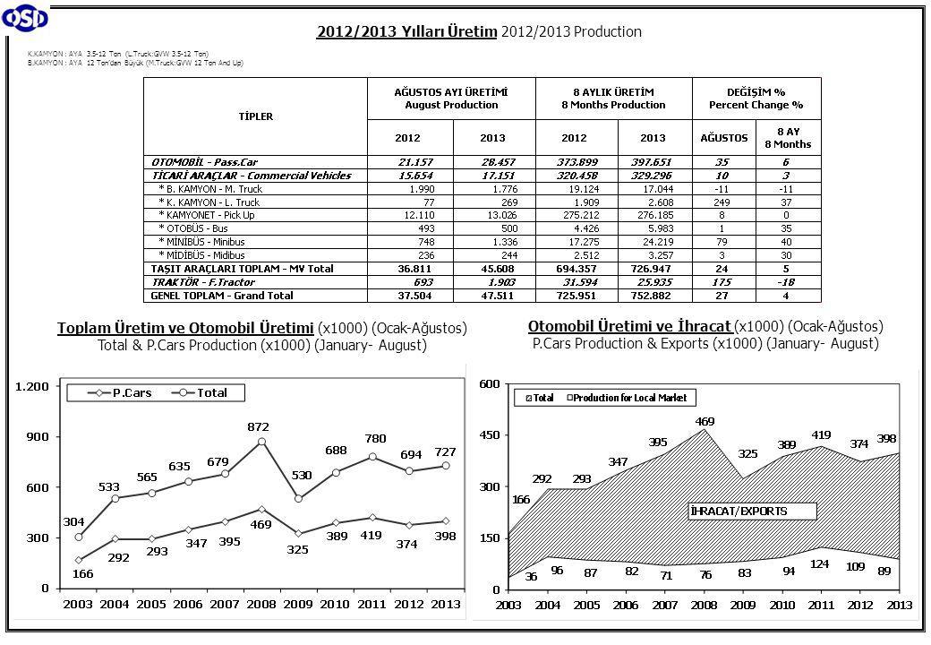 2013 Yılı İthal Hafif Araç Satışları 2013 Light Vehicles Import Sales Kaynak: ODD