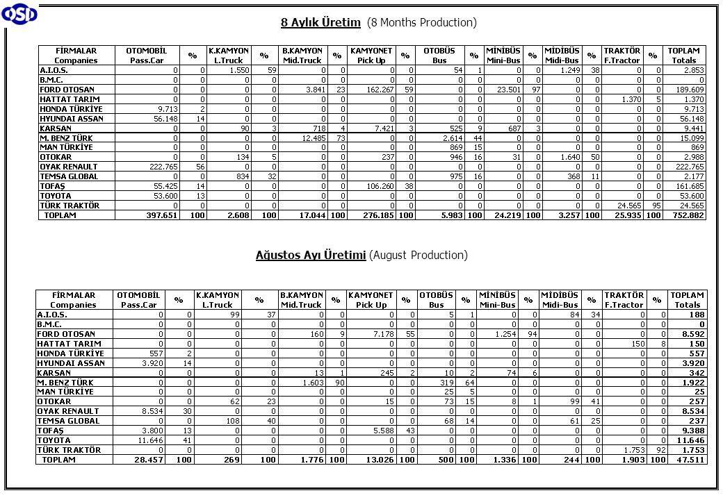 8 Aylık Üretim (8 Months Production) Ağustos Ayı Üretimi (August Production)