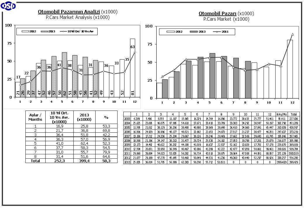 Otomobil Pazarı (2003-2013 Ocak-Ağustos) P.Cars Market (2003-2013 January-August) Hafif Ticari Araçlar Pazarı (2003-2013 Ocak-Ağustos) Light Commercial Vehicle Market (2003-2013 January-August) Otomobil Pazarında İthalatın Payı (%) Hafif Ticari Araçlar Pazarında İthalatın Payı (%)