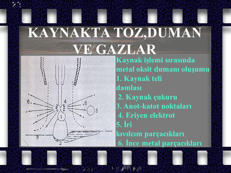 KAYNAKTA TOZ,DUMAN VE GAZLAR Kaynak işlemi sırasında metal oksit dumanı oluşumu 1. Kaynak teli damlası 2. Kaynak çukuru 3. Anot-katot noktaları 4. Eri