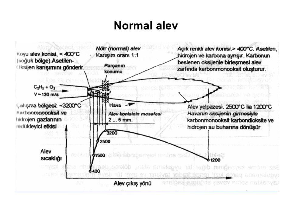 Normal alev