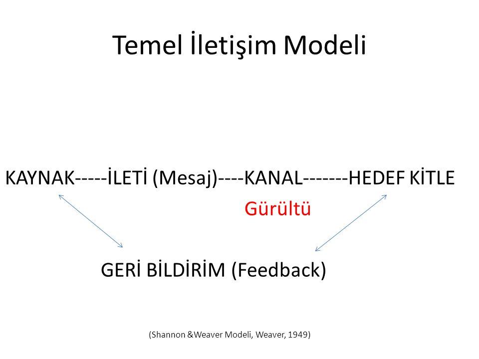 Temel İletişim Modeli KAYNAK-----İLETİ (Mesaj)----KANAL-------HEDEF KİTLE Gürültü GERİ BİLDİRİM (Feedback) (Shannon &Weaver Modeli, Weaver, 1949)