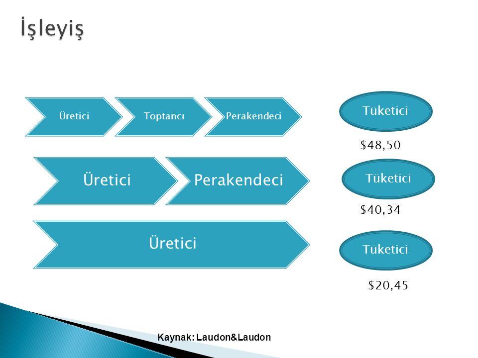 Kaynak: Laudon&Laudon ÜreticiToptancıPerakendeci ÜreticiPerakendeci Üretici Tüketici $48,50 $40,34 $20,45