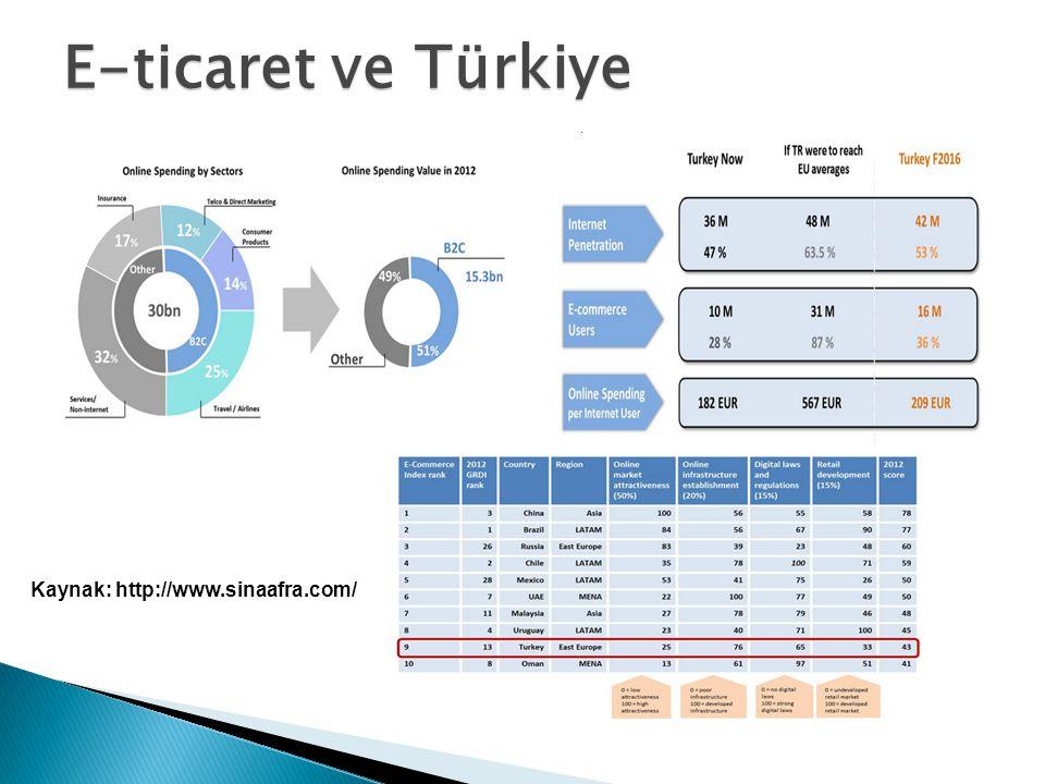 TÜRK HAVA KURUMU ÜNİVERSİTESİ E-ticaret ve Türkiye Kaynak: http://www.sinaafra.com/