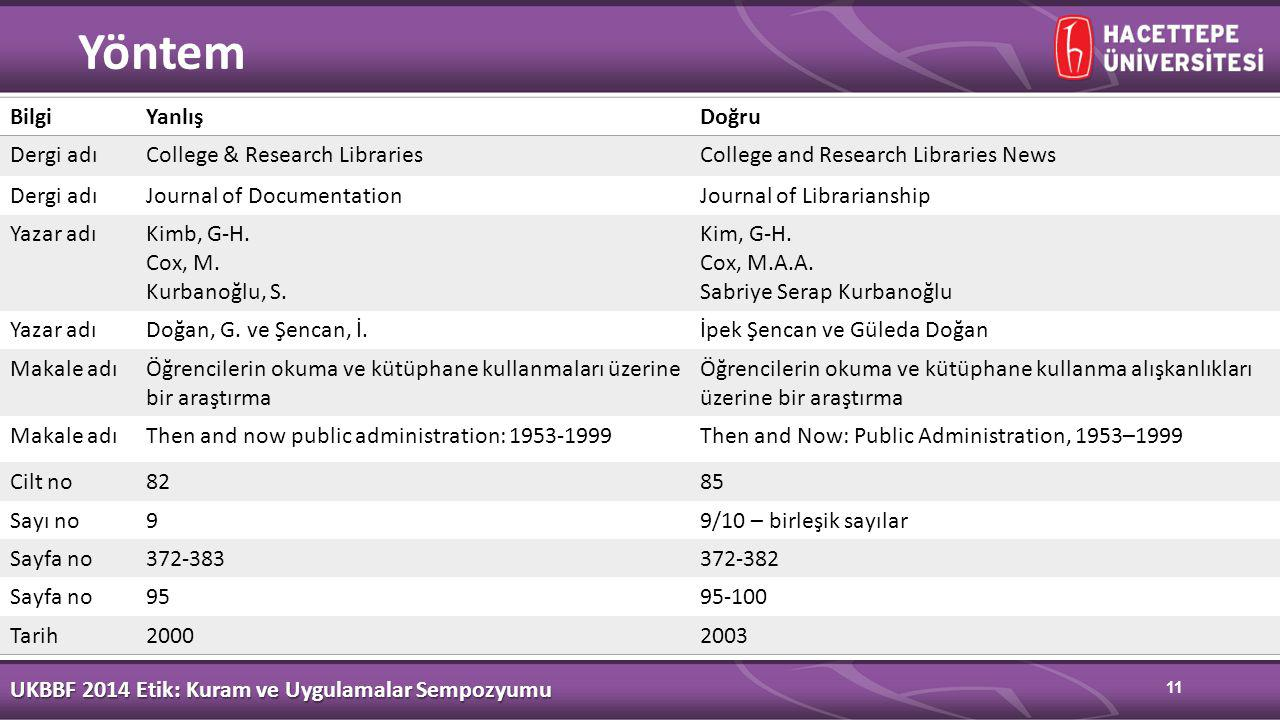 11 Yöntem UKBBF 2014 Etik: Kuram ve Uygulamalar Sempozyumu BilgiYanlışDoğru Dergi adıCollege & Research LibrariesCollege and Research Libraries News D