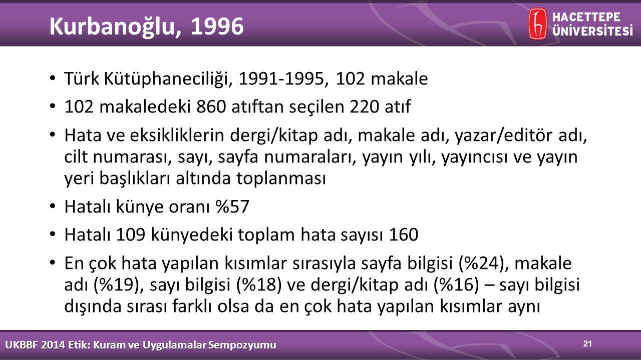 21 Kurbanoğlu, 1996 Türk Kütüphaneciliği, 1991-1995, 102 makale 102 makaledeki 860 atıftan seçilen 220 atıf Hata ve eksikliklerin dergi/kitap adı, makale adı, yazar/editör adı, cilt numarası, sayı, sayfa numaraları, yayın yılı, yayıncısı ve yayın yeri başlıkları altında toplanması Hatalı künye oranı %57 Hatalı 109 künyedeki toplam hata sayısı 160 En çok hata yapılan kısımlar sırasıyla sayfa bilgisi (%24), makale adı (%19), sayı bilgisi (%18) ve dergi/kitap adı (%16) – sayı bilgisi dışında sırası farklı olsa da en çok hata yapılan kısımlar aynı UKBBF 2014 Etik: Kuram ve Uygulamalar Sempozyumu