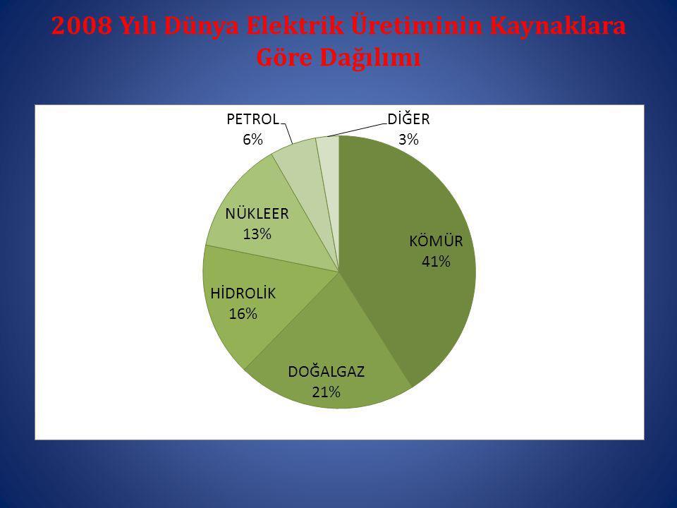 2008 Yılı Dünya Elektrik Üretiminin Kaynaklara Göre Dağılımı