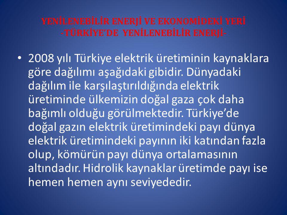 YENİLENEBİLİR ENERJİ VE EKONOMİDEKİ YERİ -TÜRKİYE'DE YENİLENEBİLİR ENERJİ- 2008 yılı Türkiye elektrik üretiminin kaynaklara göre dağılımı aşağıdaki gibidir.