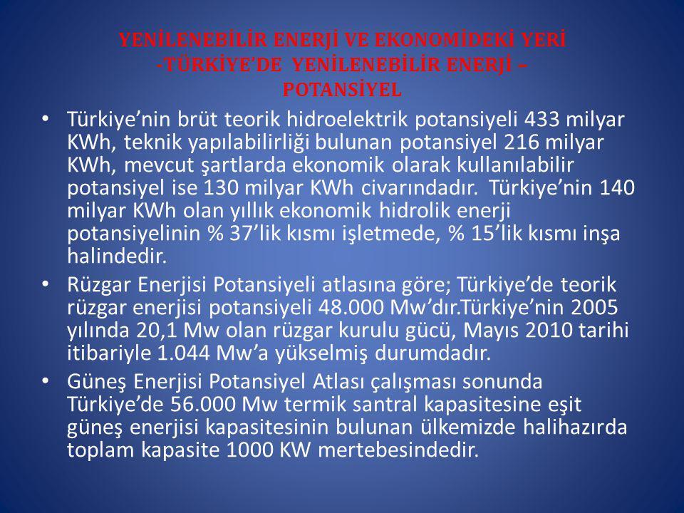 YENİLENEBİLİR ENERJİ VE EKONOMİDEKİ YERİ -TÜRKİYE'DE YENİLENEBİLİR ENERJİ – POTANSİYEL Türkiye'nin brüt teorik hidroelektrik potansiyeli 433 milyar KWh, teknik yapılabilirliği bulunan potansiyel 216 milyar KWh, mevcut şartlarda ekonomik olarak kullanılabilir potansiyel ise 130 milyar KWh civarındadır.
