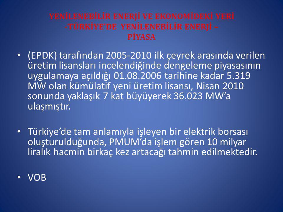 YENİLENEBİLİR ENERJİ VE EKONOMİDEKİ YERİ -TÜRKİYE'DE YENİLENEBİLİR ENERJİ – PİYASA (EPDK) tarafından 2005-2010 ilk çeyrek arasında verilen üretim lisansları incelendiğinde dengeleme piyasasının uygulamaya açıldığı 01.08.2006 tarihine kadar 5.319 MW olan kümülatif yeni üretim lisansı, Nisan 2010 sonunda yaklaşık 7 kat büyüyerek 36.023 MW'a ulaşmıştır.