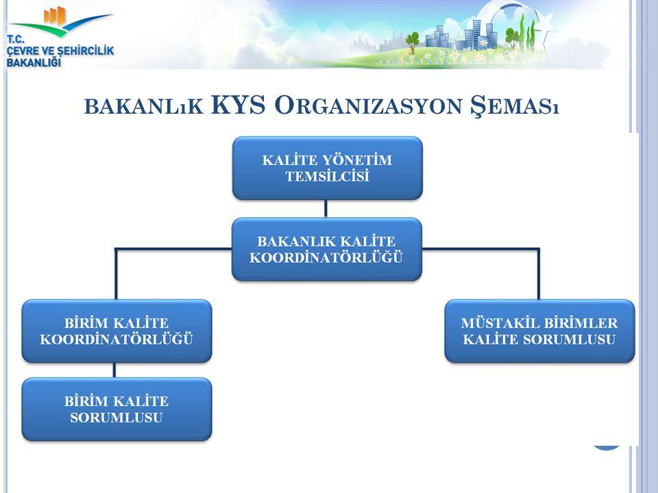BAKANLıK KYS O RGANIZASYON Ş EMASı 34 Kalite Yönetim Sistemi
