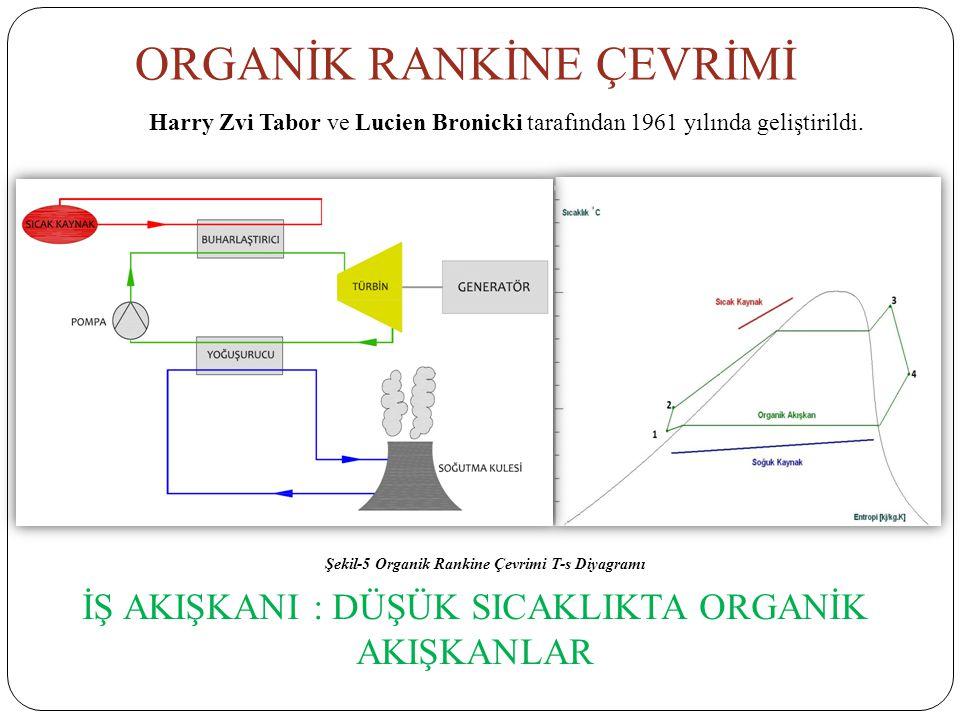 ORGANİK RANKİNE ÇEVRİMİ Harry Zvi Tabor ve Lucien Bronicki tarafından 1961 yılında geliştirildi. Şekil-5 Organik Rankine Çevrimi T-s Diyagramı İŞ AKIŞ