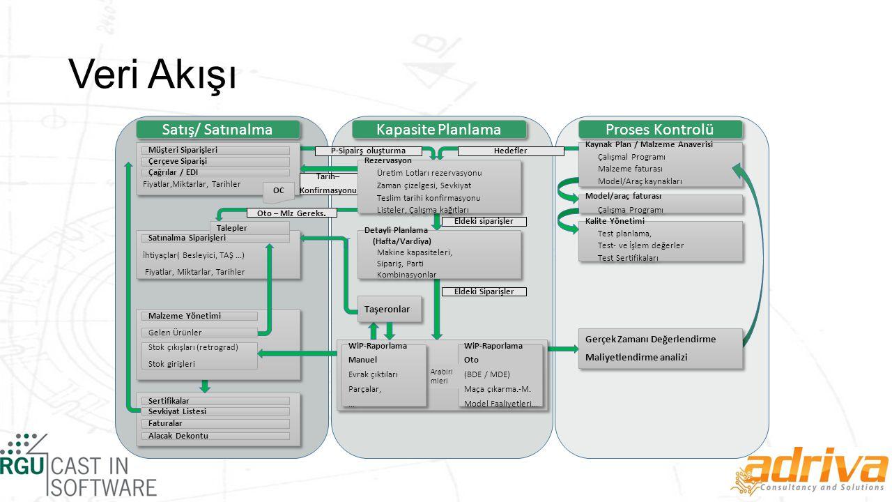 Veri Akışı Kapasite Planlama Proses Kontrolü Satış/ Satınalma Fiyatlar,Miktarlar, Tarihler Müşteri Siparişleri Çerçeve Siparişi Çağrılar / EDI OC P-Sipairş oluşturma Kaynak Plan / Malzeme Anaverisi Çalışmal Programı Malzeme faturası Model/Araç kaynakları Kaynak Plan / Malzeme Anaverisi Çalışmal Programı Malzeme faturası Model/Araç kaynakları Model/araç faturası Çalışma Programı Model/araç faturası Çalışma Programı Tarih– Konfirmasyonu Hedefler Kalite Yönetimi Test planlama, Test- ve İşlem değerler Test Sertifikaları Kalite Yönetimi Test planlama, Test- ve İşlem değerler Test Sertifikaları Eldeki siparişler Eldeki Siparişler İhtiyaçlar( Besleyici, TAŞ...) Fiyatlar, Miktarlar, Tarihler İhtiyaçlar( Besleyici, TAŞ...) Fiyatlar, Miktarlar, Tarihler Oto – Mlz Gereks.