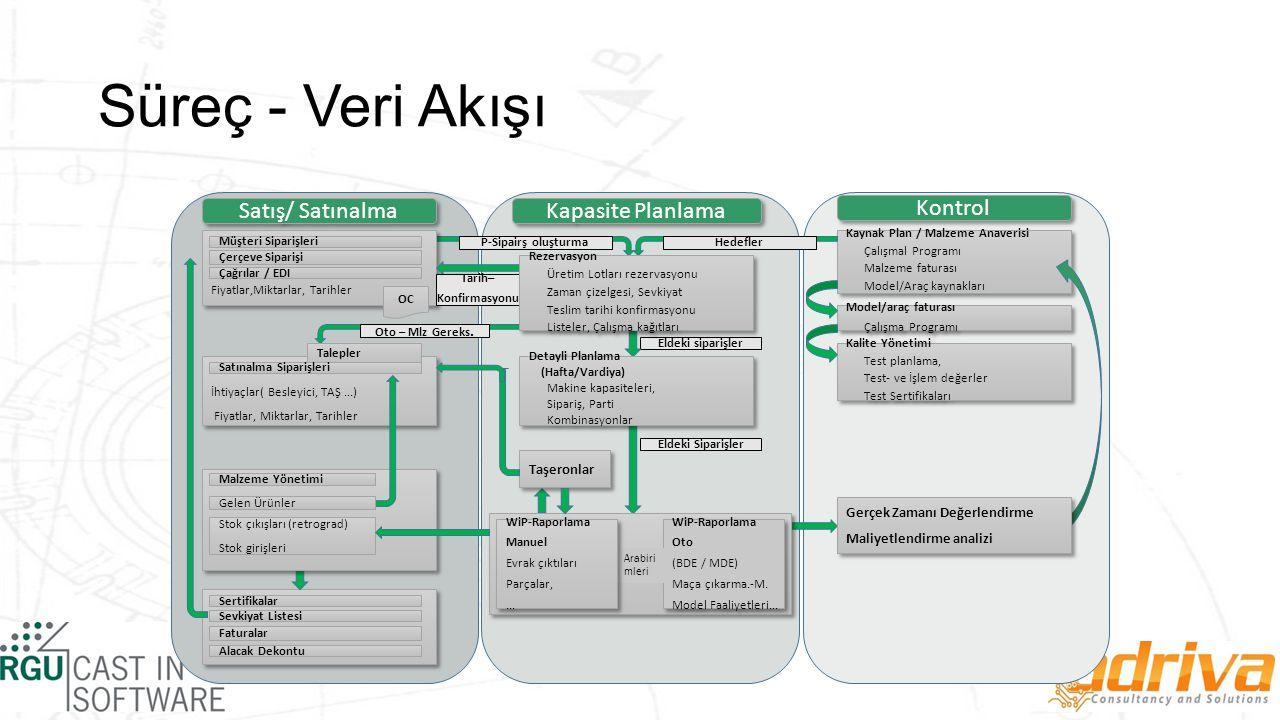 Süreç - Veri Akışı Kapasite Planlama Kontrol Satış/ Satınalma Fiyatlar,Miktarlar, Tarihler Müşteri Siparişleri Çerçeve Siparişi Çağrılar / EDI OC P-Sipairş oluşturma Kaynak Plan / Malzeme Anaverisi Çalışmal Programı Malzeme faturası Model/Araç kaynakları Kaynak Plan / Malzeme Anaverisi Çalışmal Programı Malzeme faturası Model/Araç kaynakları Model/araç faturası Çalışma Programı Model/araç faturası Çalışma Programı Tarih– Konfirmasyonu Hedefler Kalite Yönetimi Test planlama, Test- ve İşlem değerler Test Sertifikaları Kalite Yönetimi Test planlama, Test- ve İşlem değerler Test Sertifikaları Eldeki siparişler Eldeki Siparişler İhtiyaçlar( Besleyici, TAŞ...) Fiyatlar, Miktarlar, Tarihler İhtiyaçlar( Besleyici, TAŞ...) Fiyatlar, Miktarlar, Tarihler Oto – Mlz Gereks.